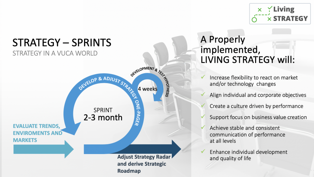 Strategy Sprints in a VUCA World
